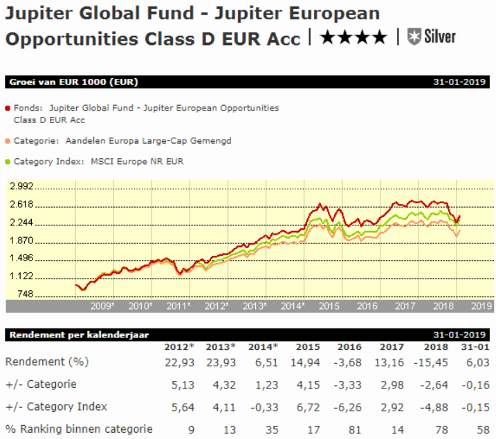 Beleggingsfonds – Beste beleggingsfondsen 2019