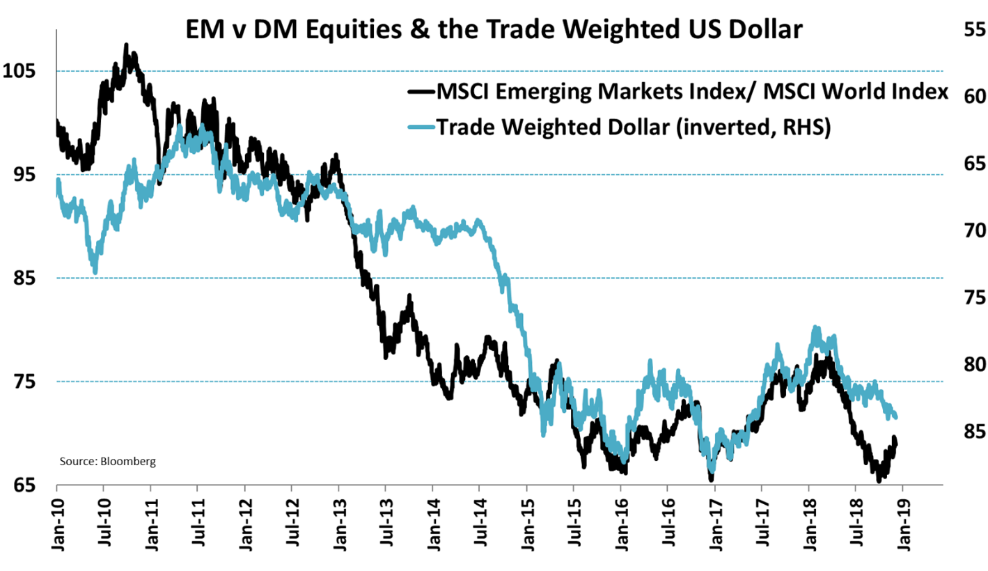 outperformed emerging markets indices - 1052×611