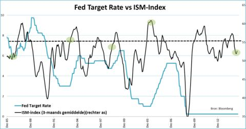 Fed target rate versus ISM-index