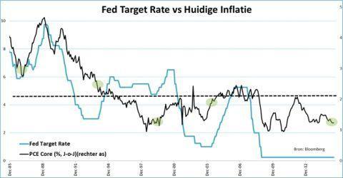 Fed Target Rate versus inflatie
