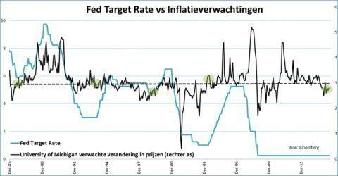 Fed Target Rate versus toekomstige inflatie