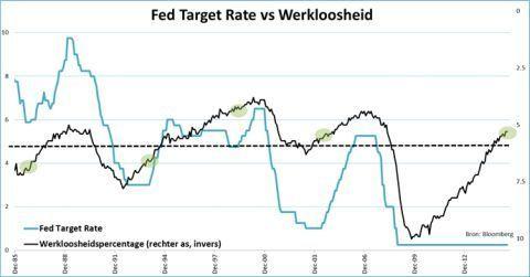 Fed Target Rate versus werkloosheid
