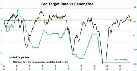 Fed Target Rate versus banengroei