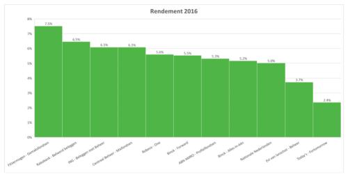 Beleggingsresultaten in 2016