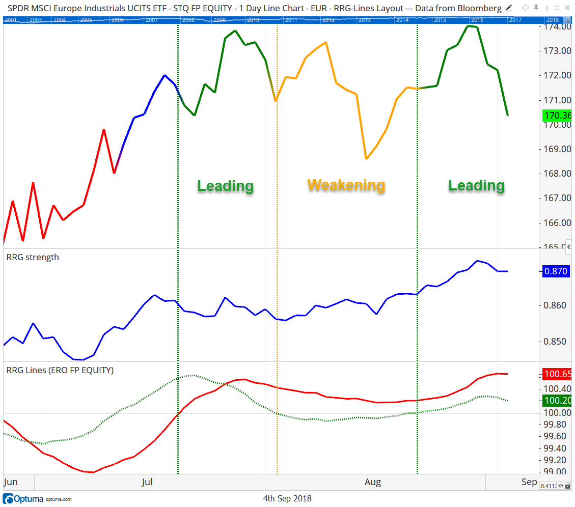 SSGA Relative Rotation Graph MSCI Europe Industrials Line Chart