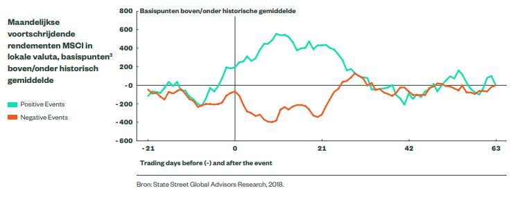 SSGA Geopolitical outlook aandelen
