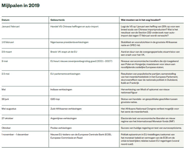 SSGA Geopolitical outlook milestones