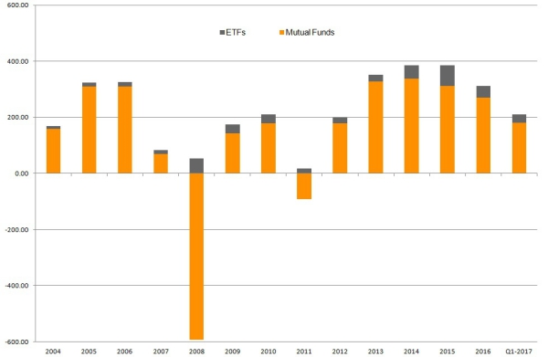 Europese fondsenindustrie ziet belegd vermogen in Q1 2017 sterk stijgen