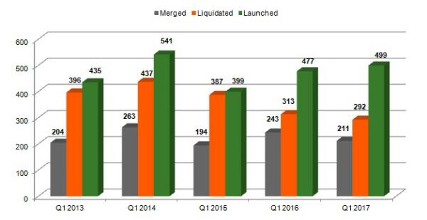 Aantal fondslanceringen stijgt weer
