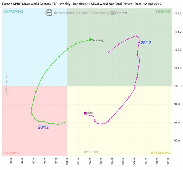SPDR ETF's Relative Rotation Graphs
