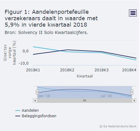 verzekeraars aandelenportefeuille Q4 2019