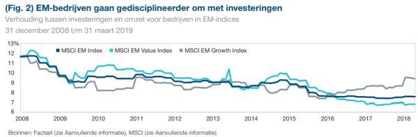 EM-bedrijven gaan gedisciplineerder om met investeringen - T. Rowe Price