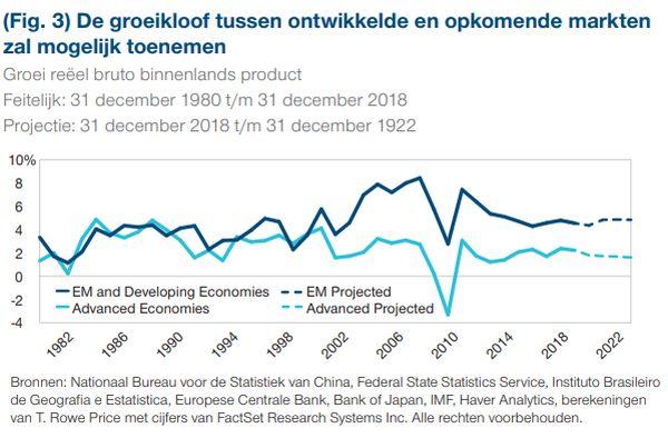 De groeikloof tussen ontwikkelde en opkomende markten zal mogelijk toenemen - T. Rowe Price
