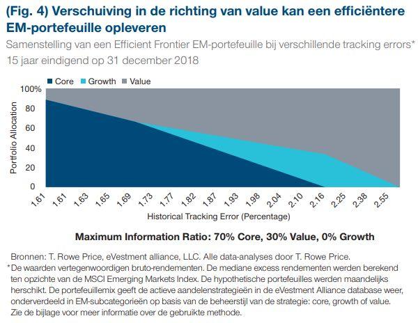 Verschuiving in de richting van value kan een efficiëntere EM-portefeuille opleveren - T. Rowe Price