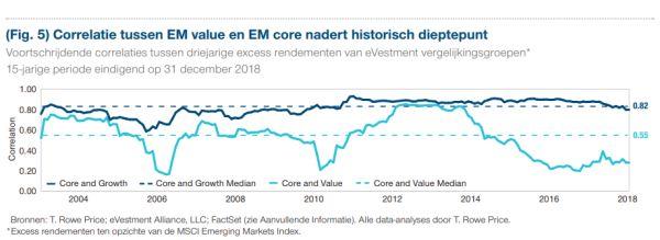 Correlatie tussen EM value en EM core nadert historisch dieptepunt - T. Rowe Price