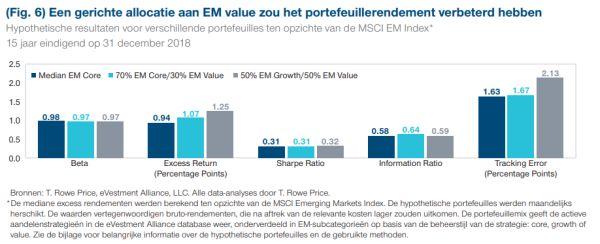 Een gerichte allocatie aan EM value zou het portefeuillerendement verbeterd hebben - T. Rowe Price