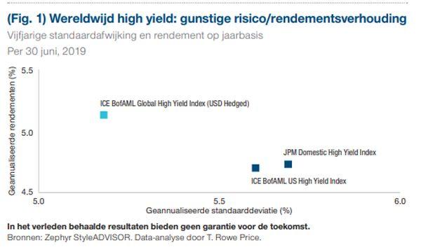 T. Rowe Price: Markt voor high yield-obligaties wordt mondiaal