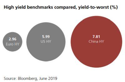 Rendementen high yield-obligaties China 2019
