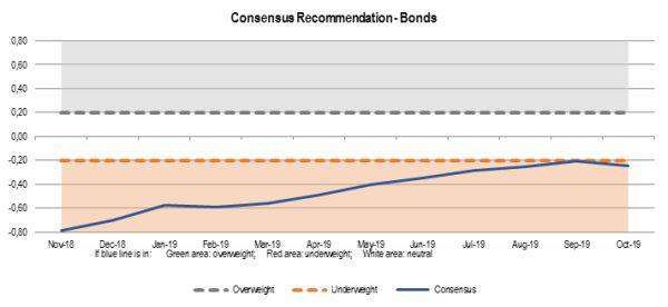 obligatieconsensus oktober 2019