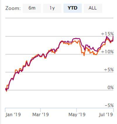 actief versus passief beleggen juni 2019