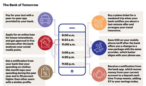 de retailbank van de toekomst