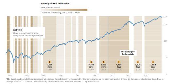bullmarkt door de jaren heen