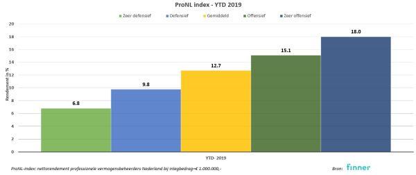 Rendement 2019 profielfondsen