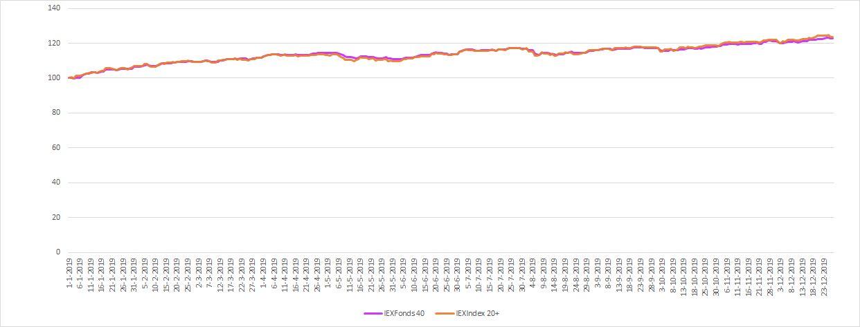 IEXFonds 40 versus Index 20+