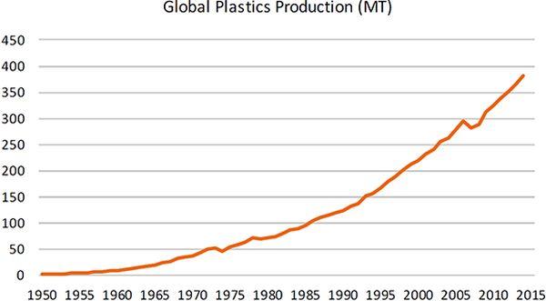 wereldwijde plastic productie