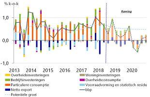 Kans op recessie in 2020 in de VS volgens Rabobank