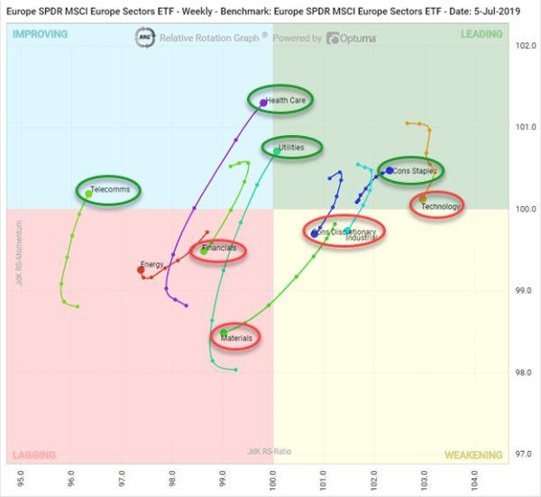 SSGA Relative Rotation Graph