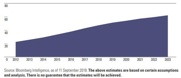Aandeel wereldwijde advertentie-uitgaven via internet (in %)