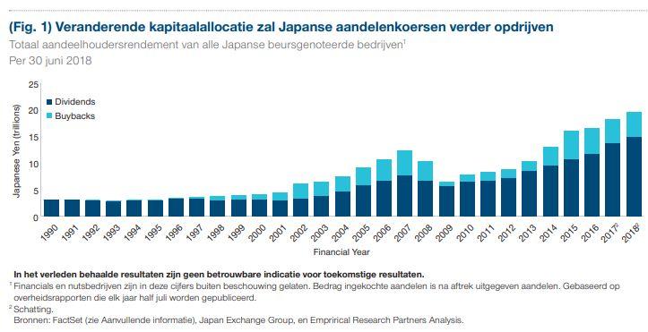 T. Rowe Price: Veranderende kapitaalallocatie zal Japanse aandelenkoersen verder opdrijven