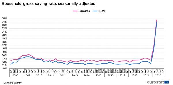 besparingen huishoudens eurozone