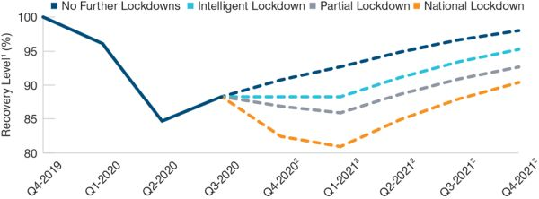Further Lockdowns Would Hit the Recovery
