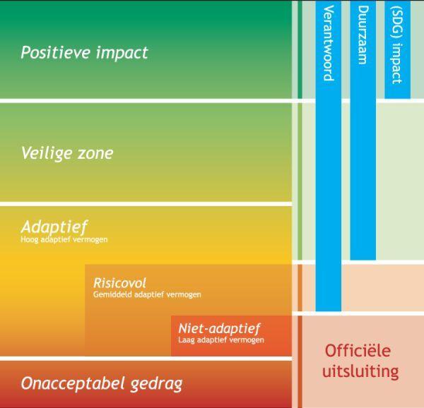 ACTIAM Duurzaamheidsraamwerk