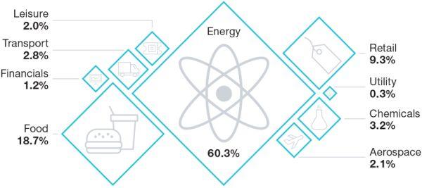 Energy sector dominates fallen angels