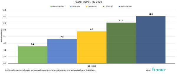 Rendement 2020 kw2 profielfondsen
