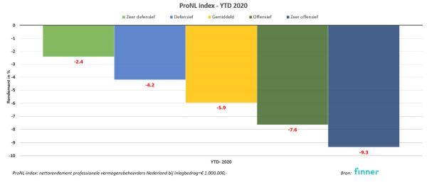 Rendement 2020 profielfondsen