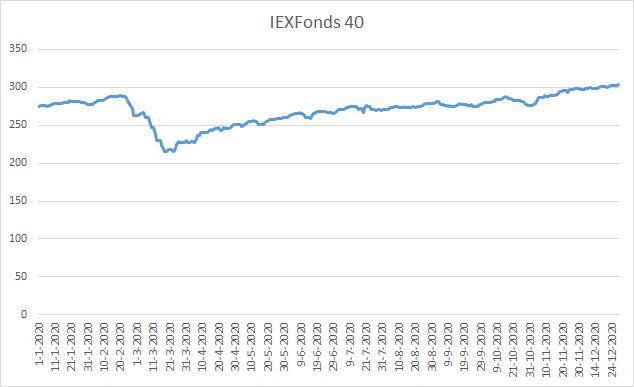 IEXFonds 40 in 2020