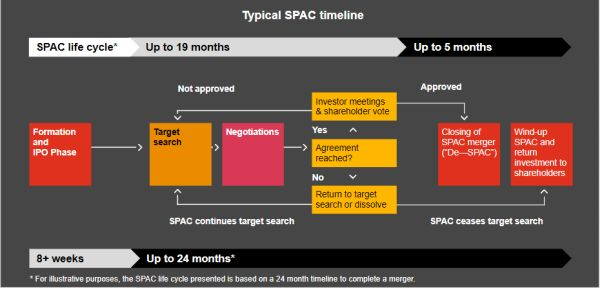 Timeline SPACs