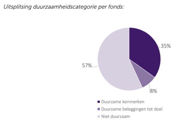 AFM: fondsen te weinig duurzaam