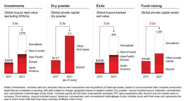 cijfers PE-markt 2021 Bain & Co