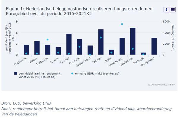 Rendementen fondsen Europa DNB