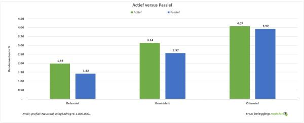 Actoef presteert tijdens Q1 beter dan passief