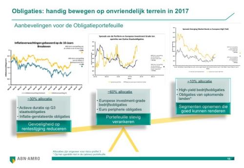 Modelobligatieportefeuille van ABN Amro in 2017