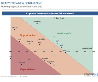 De obligatiekansen volgens Candriam