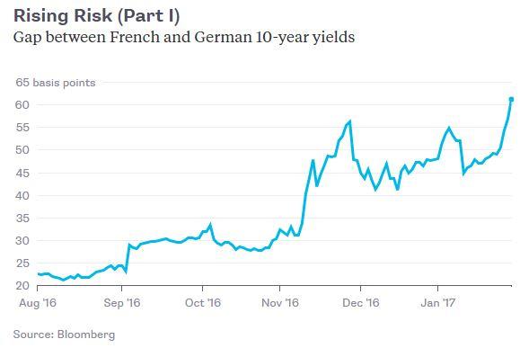 Franse rente loopt op