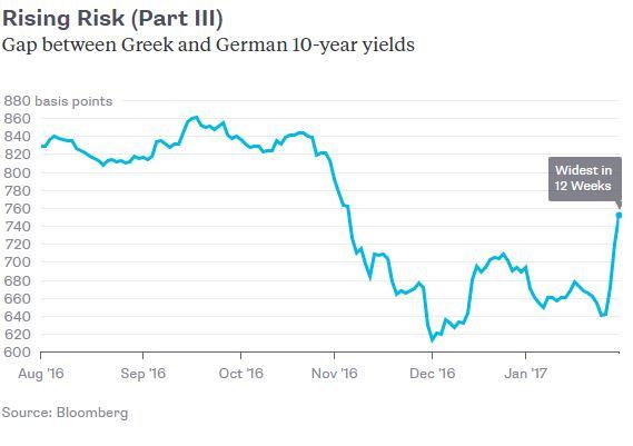 Griekse rente gaat weer hard omhoog