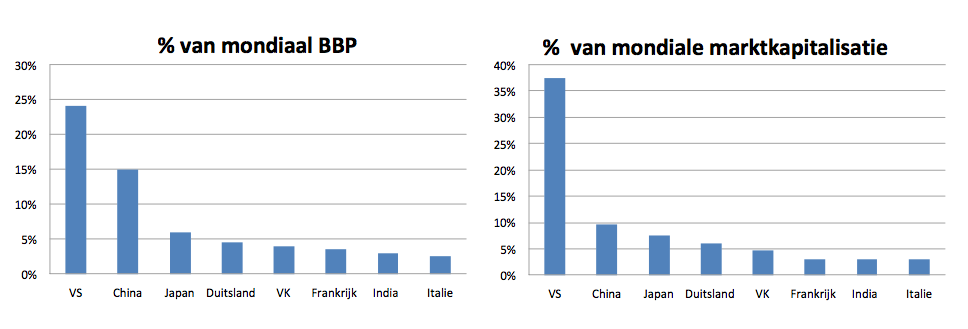 Beurswaarde China te klein voor economische betekenis China